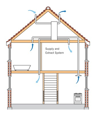Heat Recovery Ventilation