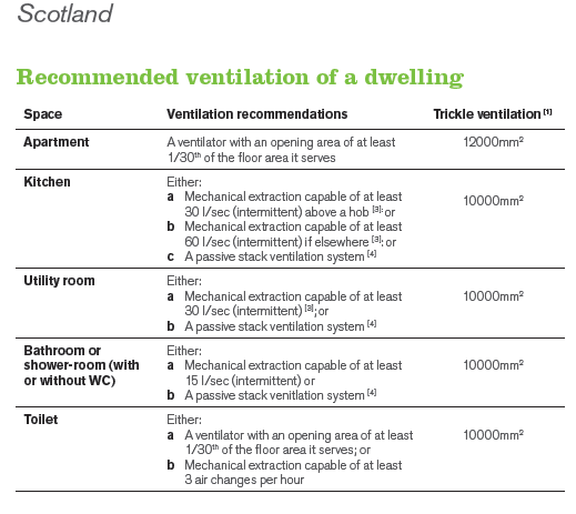 Scottish Building Regulations