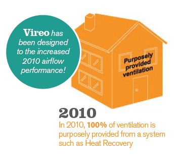 heat recovery airflow rates