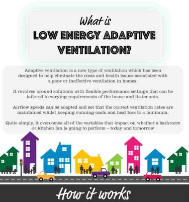 what is adaptive ventilation
