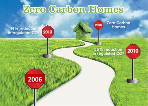 zero carbon housing dissertation Topic: passivhaus design versus the code for passivhaus design versus the code for sustainable homes its target of zero carbon is not clearly.